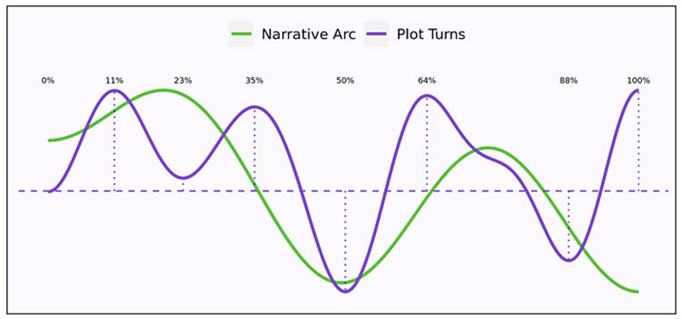 plot structure graph